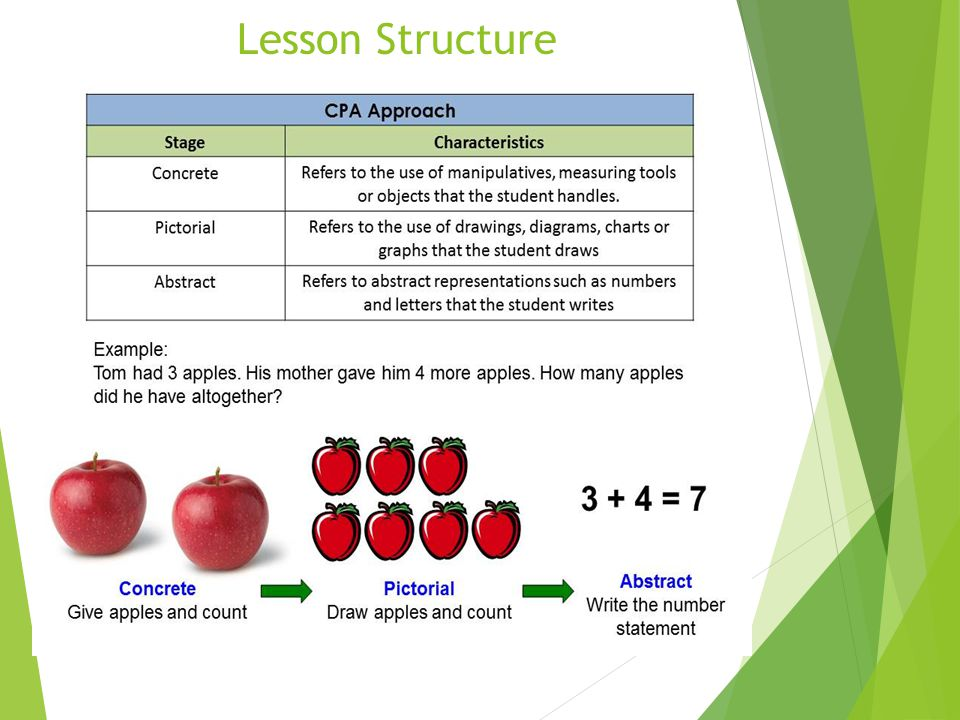 Lesson Structure Singapore math teaches students mathematical concepts in a three-step learning process: concrete, pictorial, and abstract.[3]